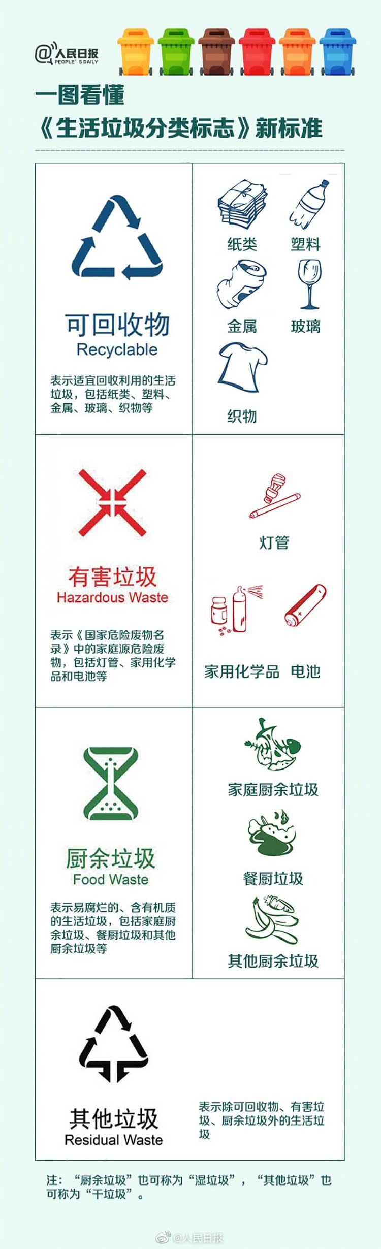 一图看懂垃圾分类新标准